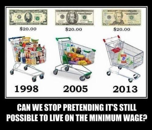 minimum wag