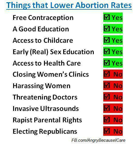 lower abortion rates